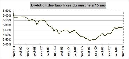 courbe des taux d'intérêt immobilier mars 2008