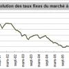 Taux d'intérêt immobilier stables en mai 2008